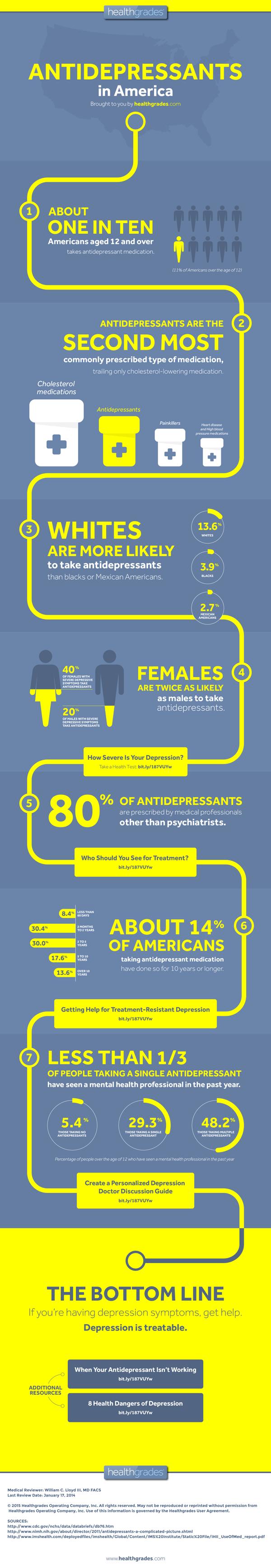 Antidepressants in America
